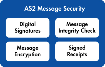 AS2 Messages Provide Many Security Options