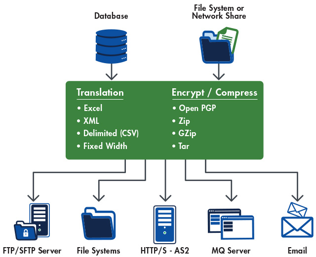 Data Distribution Diagram
