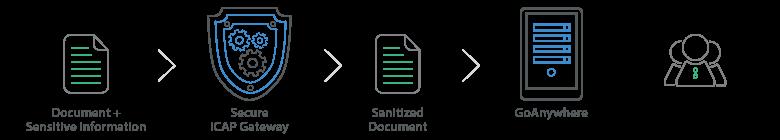 Diagram of how the Secure ICAP Gateway works. Document & sensitive information > Secure ICAP Gateway > Sanitized Document > GoAnywhere > Recipients.