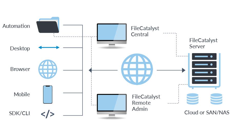 FileCatalyst Deployment