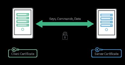 FTPS Encryption example