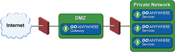 Goanywhere MFT clustering aand load balancing