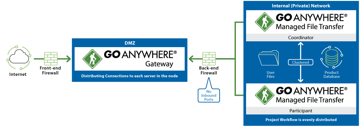 GoAnywhere Gateway Diagram