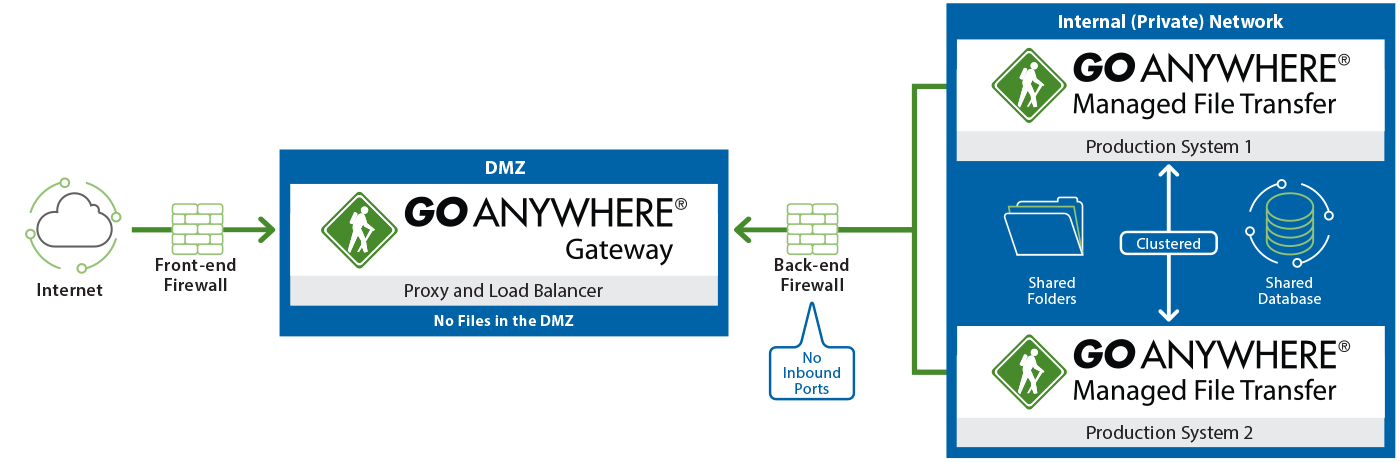 GoAnywhere Gateway Diagram, showing the DMZ security benefits of two firewalls