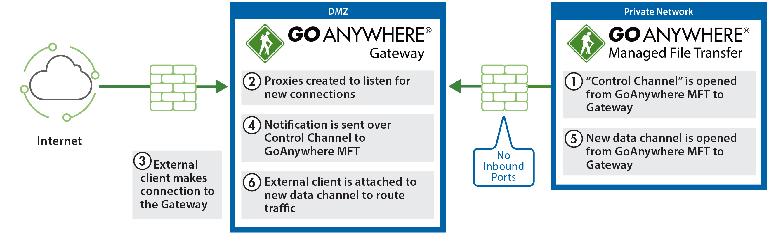 How Gateway Reverse and Forward Proxy for DMZ works