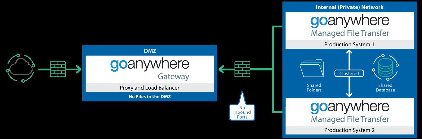 GoAnywhere Gateway Diagram, showing the DMZ security benefits of two firewalls
