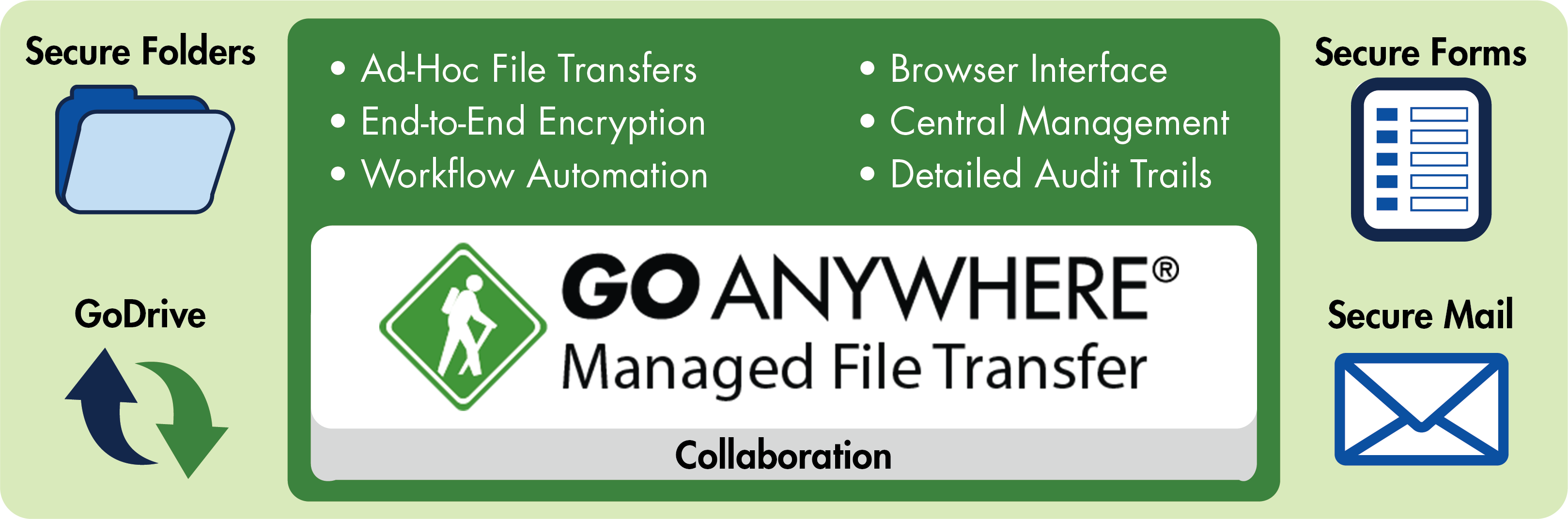 GoAnywhere MFT : Collaboration