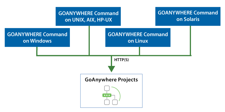 Execute Projects remotely using commands and APIs