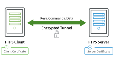 SSH encryption features | GoAnywhere MFT