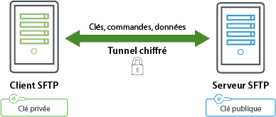 Client FTP sécurisé et serveur FTP sécurisé