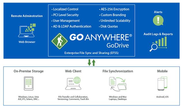 Diagrama de GoDrive, de GoAnywhere