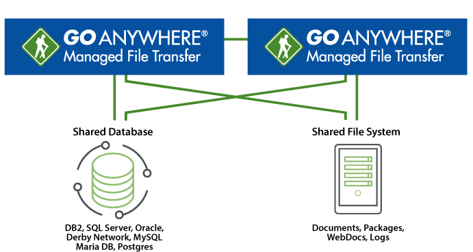Cluster GoAnywhere MFT across shared databases and file systems to achieve greater high availability and load balancing