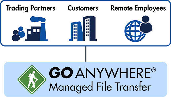 GoAnywhere MFT File Servers