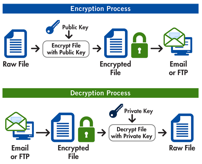 GoAnywhere MFT Open PGP encryption and decryption