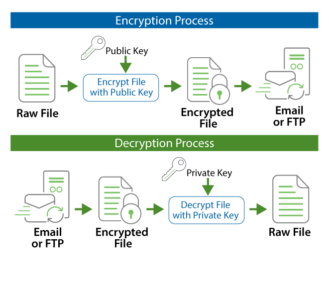 Open PGP encryption and decryption example using GoAnywhere