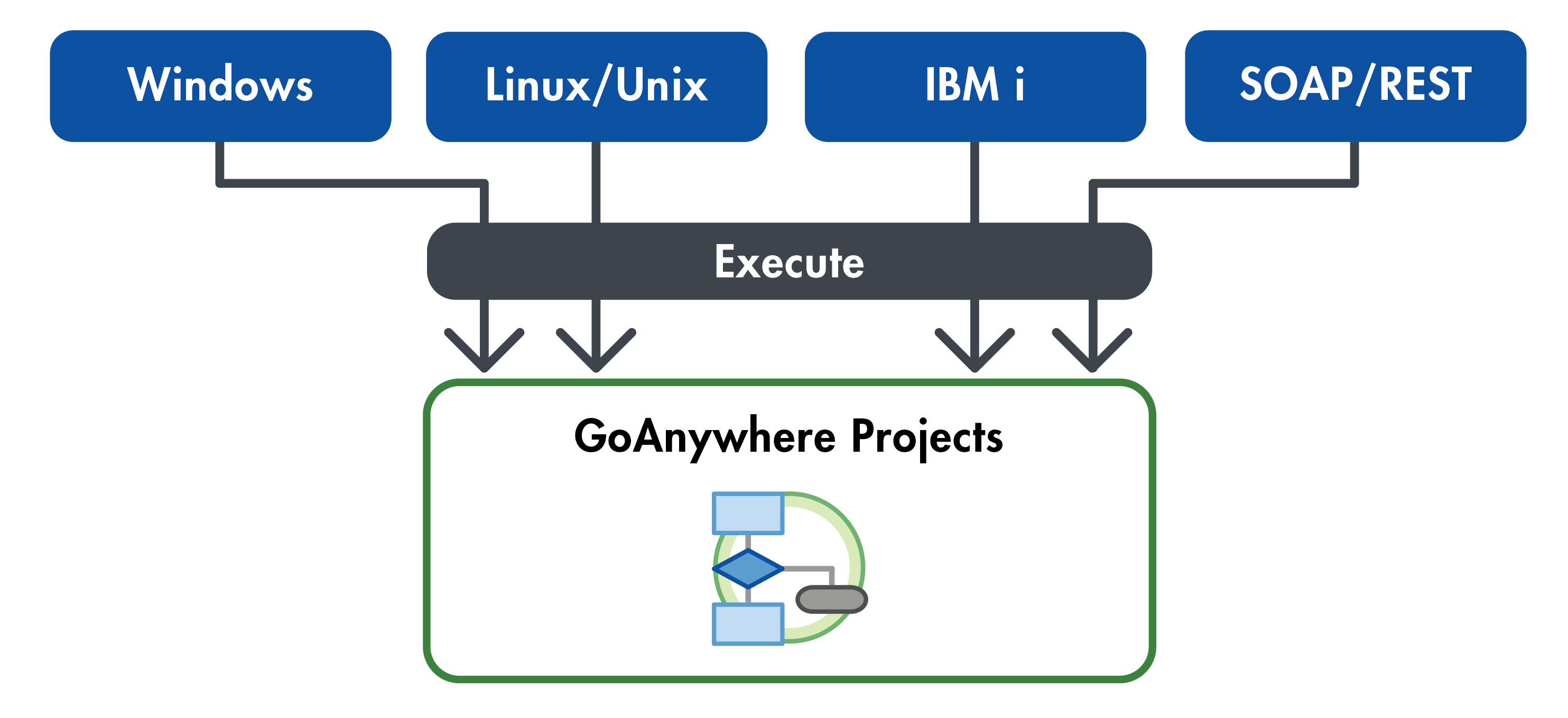 GoAnywhere Director Run Project Diagram