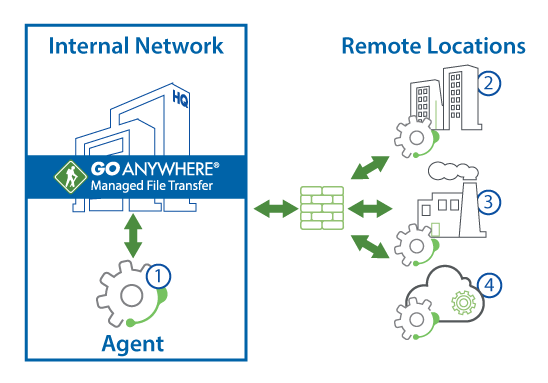 Remote Agents | GoAnywhere MFT