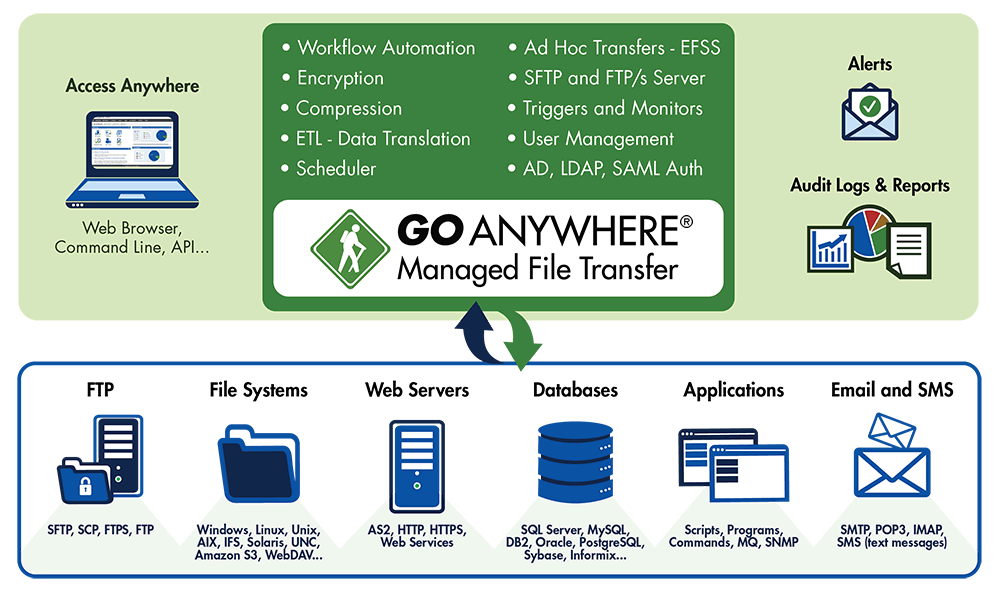 GoAnywhere MFT Diagram