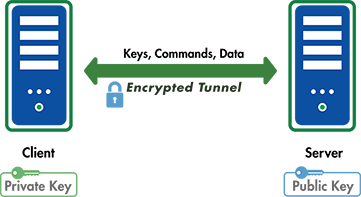 ssh encryption features goanywhere mft