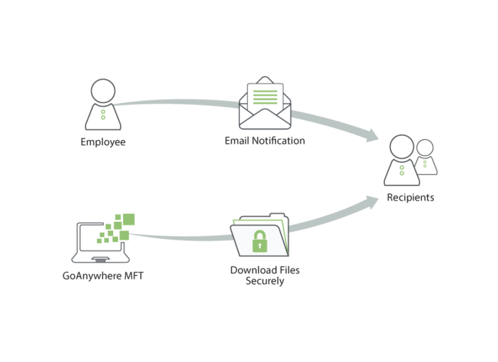GoAnywhere Services : Ad-Hoc Secure Mail