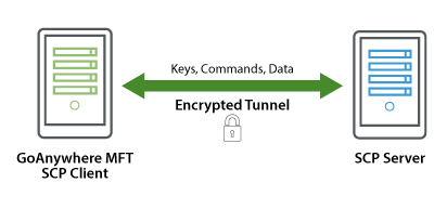 SCP (Secure Copy) features | GoAnywhere MFT
