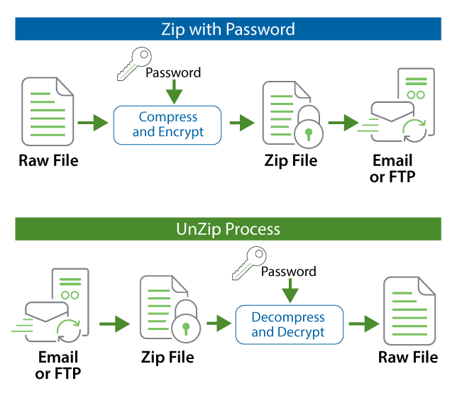 Compress your data using ZIP, UNZIP, GZIP and GUNZIP features
