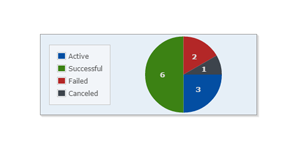 Job Statistics in the GoAnywhere MFT admin tool displyas as a pie chart