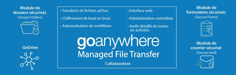 GoAnywhere MFT : Collaboration
