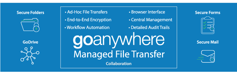 Secure Folders, GoDrive, Secure Forms, and Secure Mail from GoAnywhere MFT give you the power to automate workflows and centralize your management with end-to-end encryption, an intuitive browser interface, and detailed audit trails.