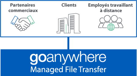 Serveurs de fichiers GoAnywhere MFT