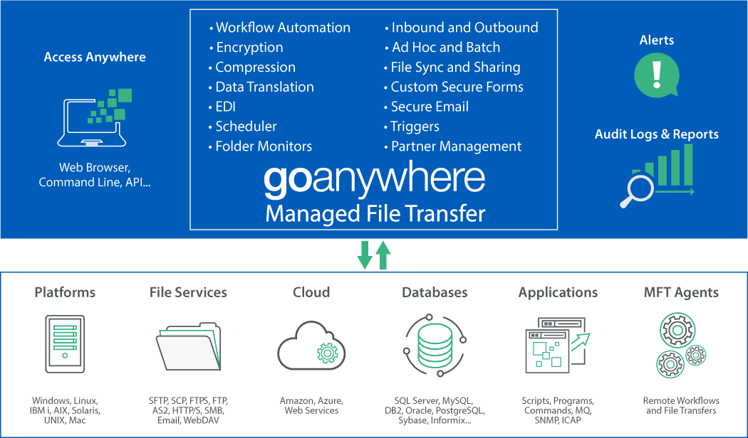 GoAnywhere Managed File Transfer (MFT) diagram