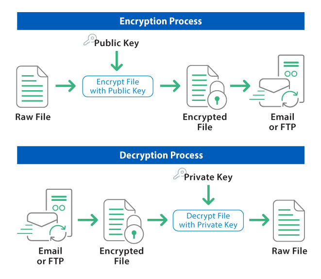 A Diagram of how PGP File Encryption and Decryption works