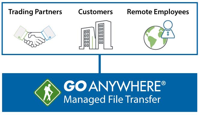File Transfer Servers