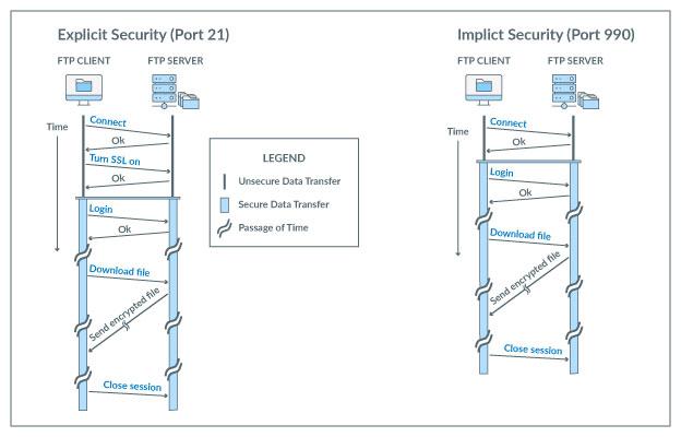 Implicit versus Explicit FTPS