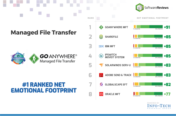 GoAnywhere MFT's number one rank in the Info-Tech Emotional Footprint Report