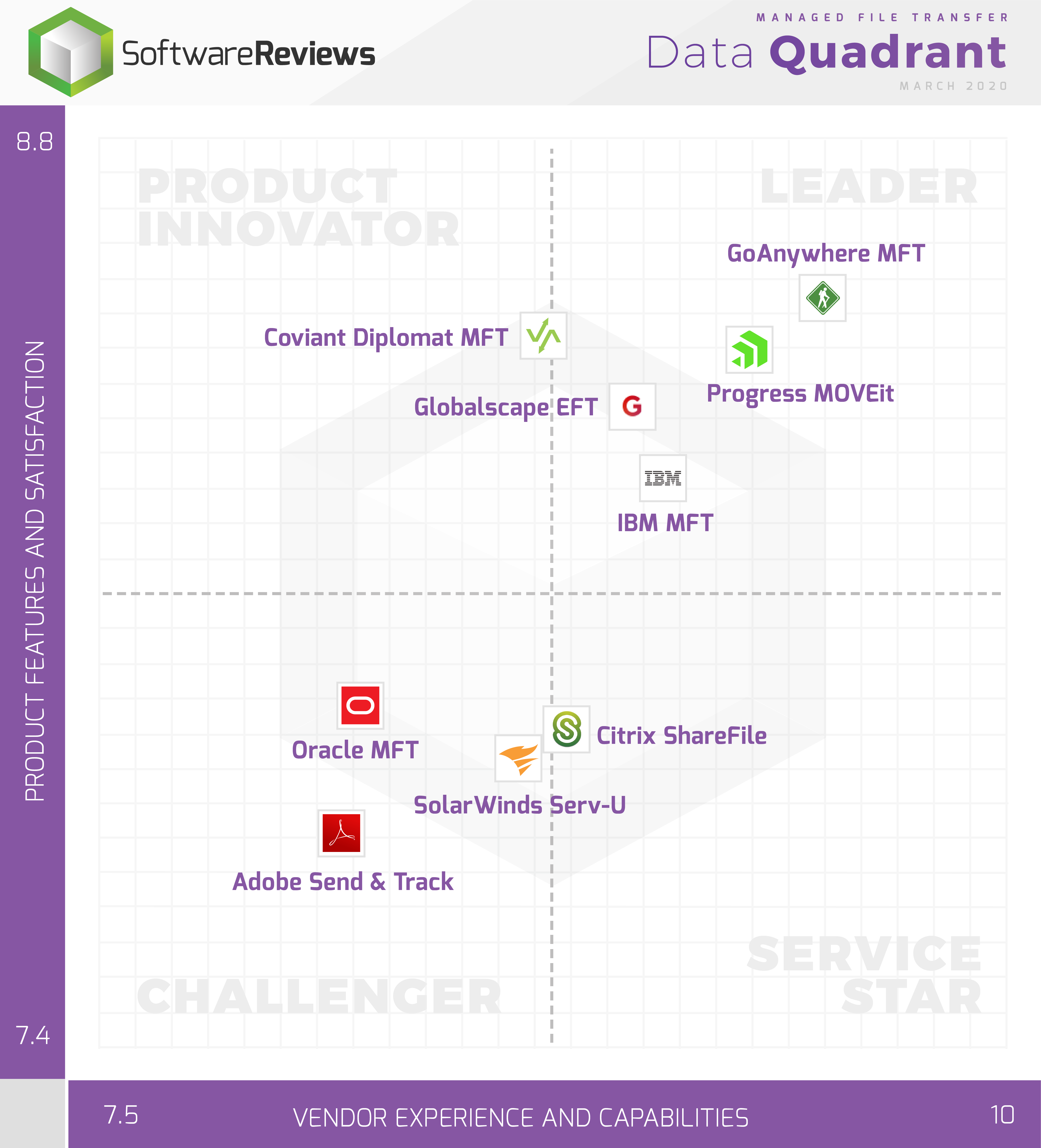 2020 Managed File Transfer Review and Data Quadrant