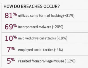 data breach statistics for 2012