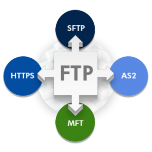 FTP alternatives include SFTP, HTTPS, AS2, and MFT