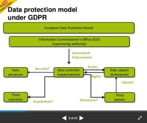 Data protection model under GDPR
