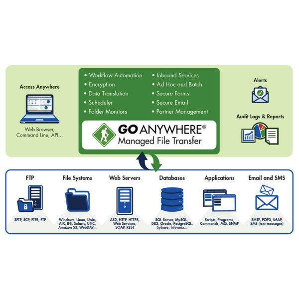 Managed File Transfer (MFT) Software Solution | GoAnywhere MFT