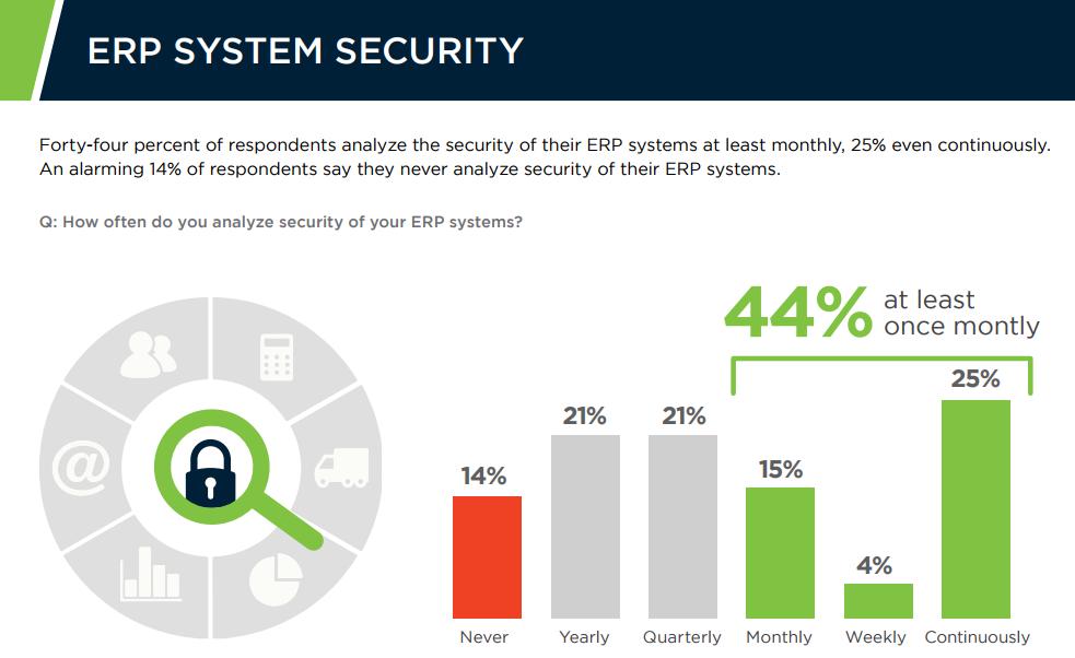 ERP software stats