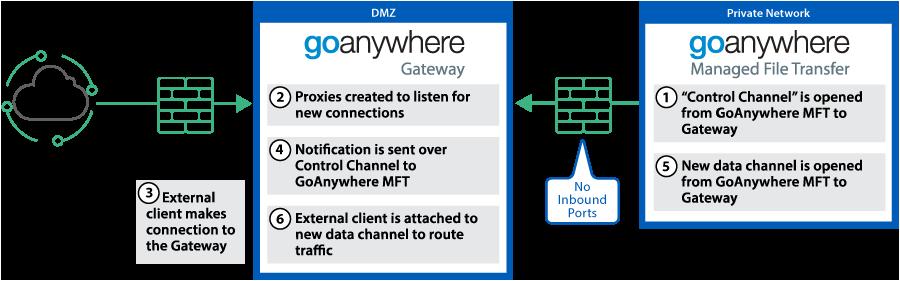 How GoAnywhere Gateway Works