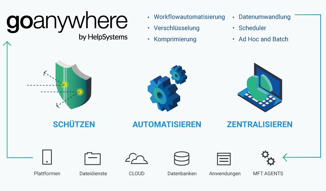 Grafik: GoAnywhere Managed File Transfer (MFT)