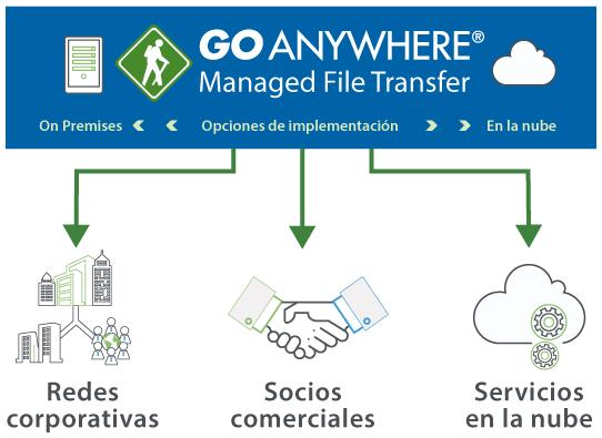 Transferencia de archivos en la cloud