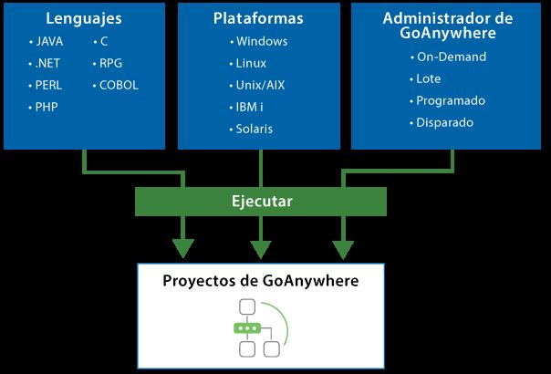 Software de transferencia automatizada de archivos de GoAnywhere