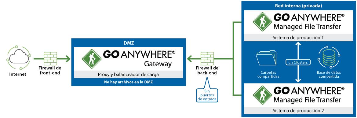 Diagrama de GoAnywhere Gateway