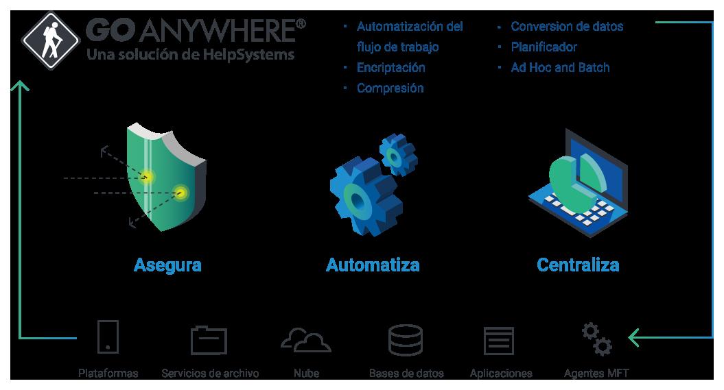 Diagrama de GoAnywhere MFT