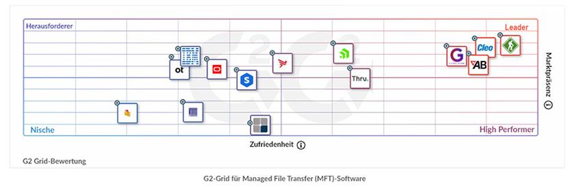 G2-Grid für Managed File Transfer (MFT)-Software
