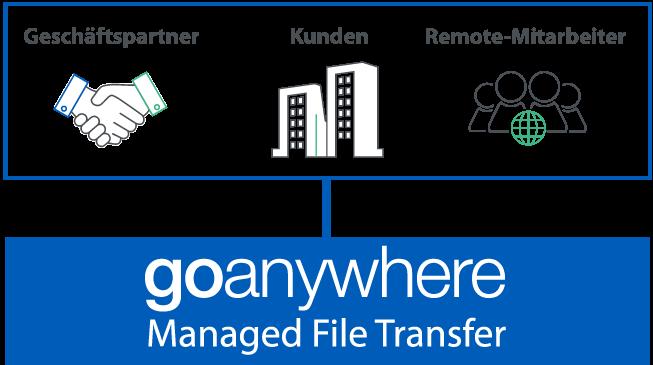 Grafik: GoAnywhere MFT File Transfer