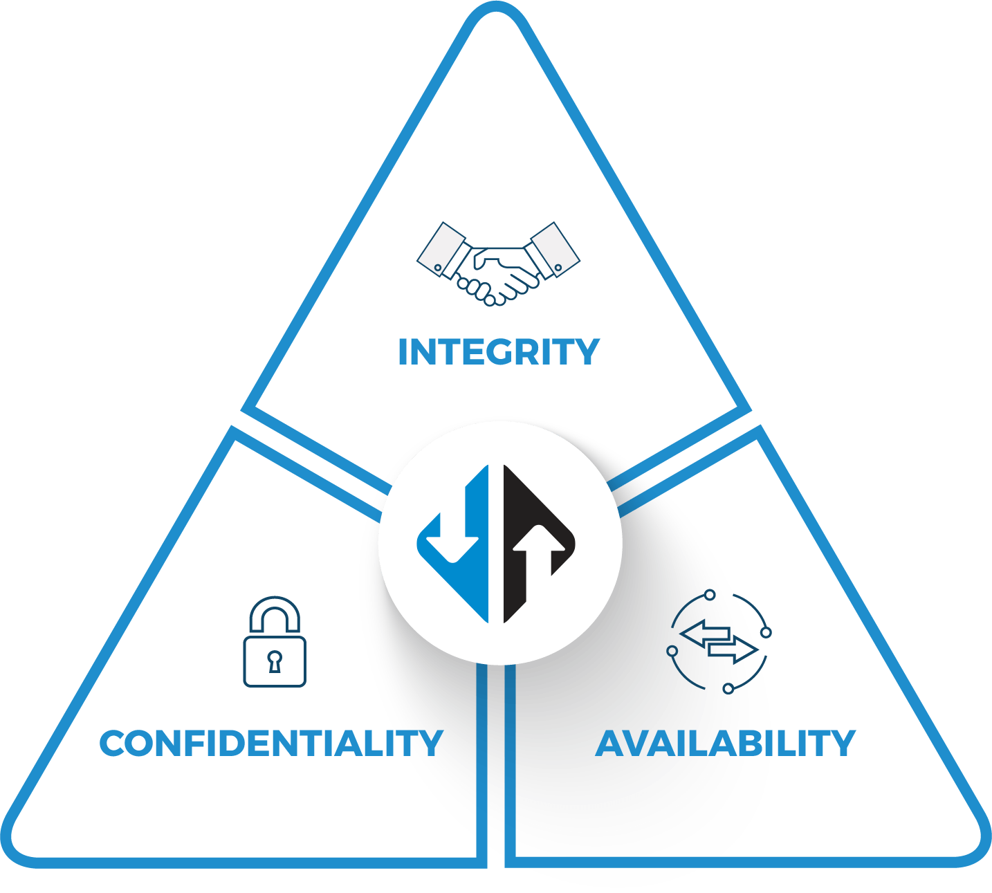 GoAnywhere security mission triad: integrity, confidentiality, and availability.